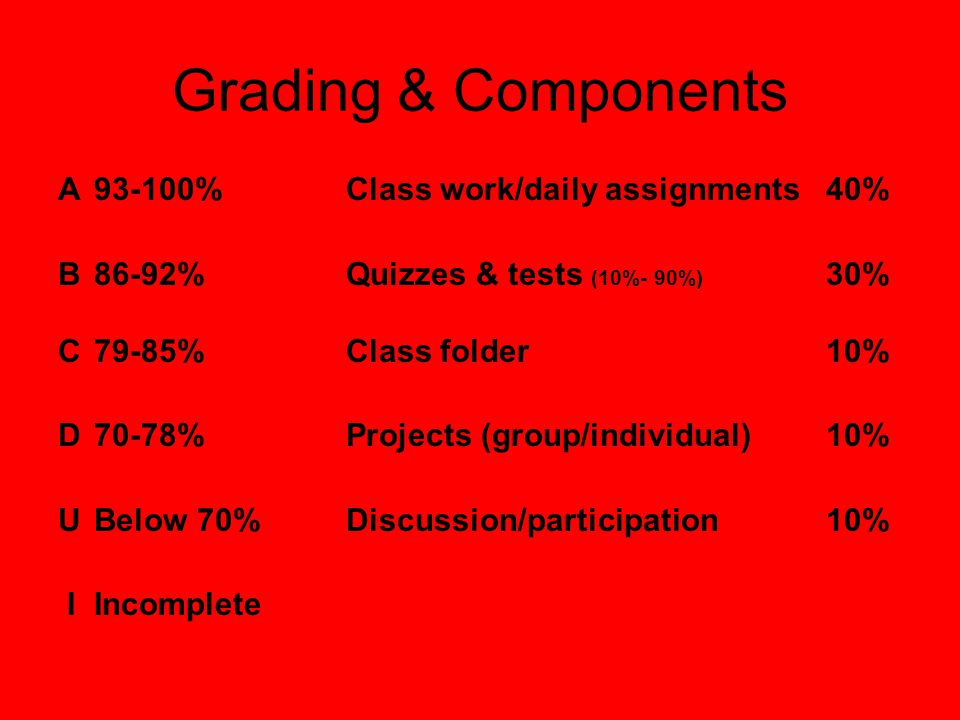 Grading & Components A93-100%Class work/daily assignments40% B86-92%Quizzes & tests (10%- 90%) 30% C79-85%Class folder10% D70-78%Projects (group/indiv