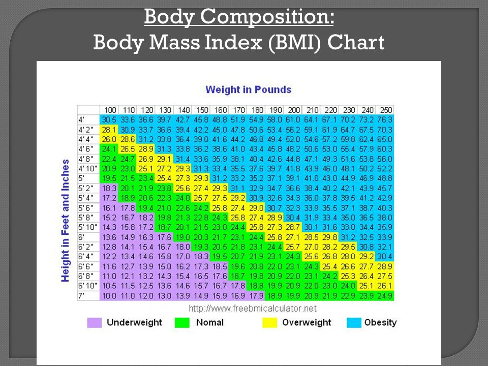 Body Composition: Body Mass Index (BMI) Chart