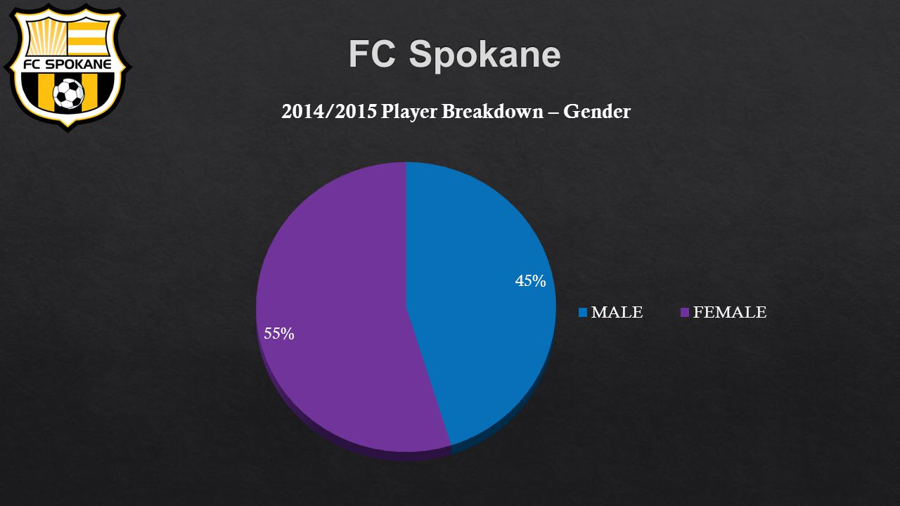 Coming in 2015/2016: FC Spokane will host its two annual Tournaments: River City Cup- Friday July 24 th – Sunday July 26 th River City Challenge- Friday August 21 nd – Sunday August 23 th Fundraisers: 4th Annual FC Spokane Auction Dinner (SPRING)