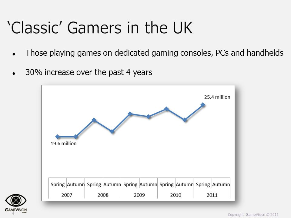 ● Those playing games on dedicated gaming consoles, PCs and handhelds ● 30% increase over the past 4 years 4