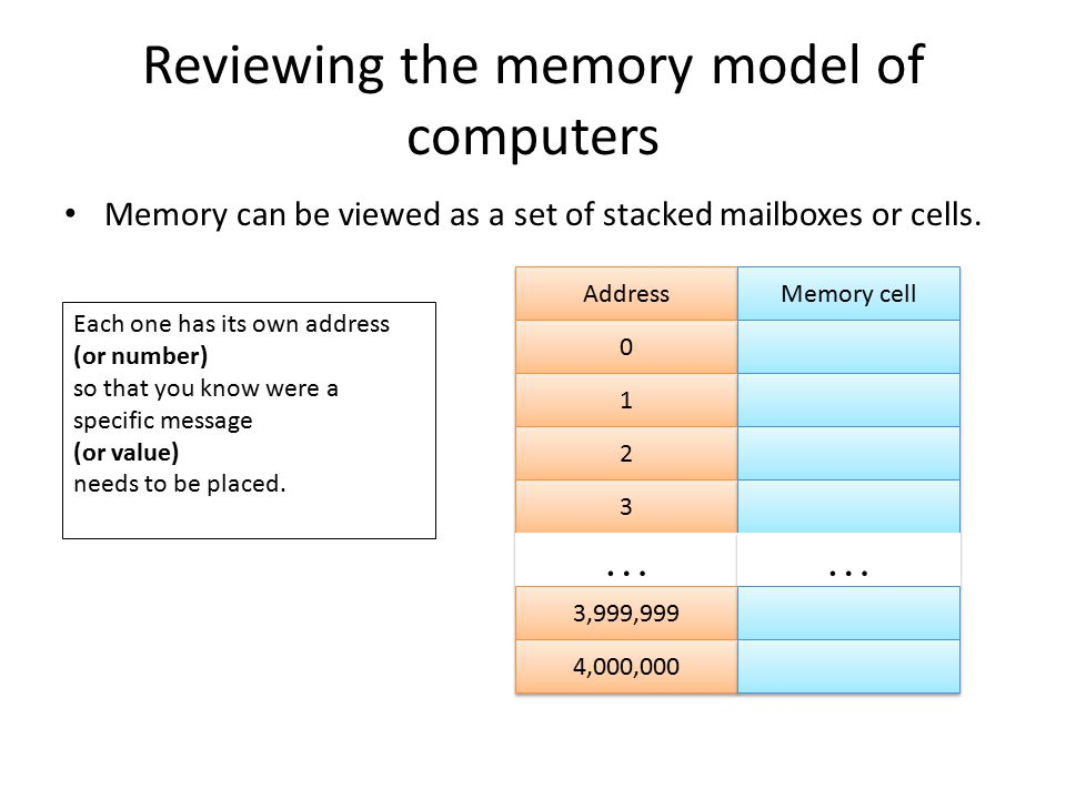 Pointers Example word_ptr = &(word[0]) variable name Memory cell word_ptr 110 word [ ] 'H' 'e'     'l' 'o'