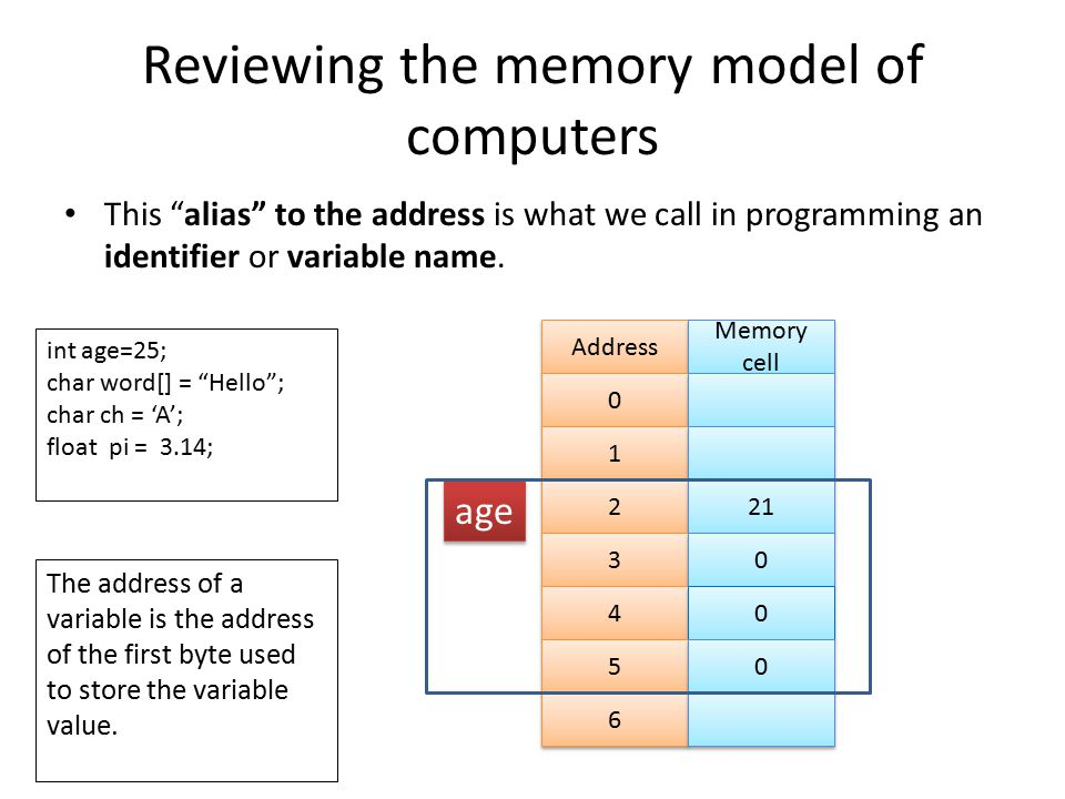 Reviewing the memory model of computers This alias to the address is what we call in programming an identifier or variable name.