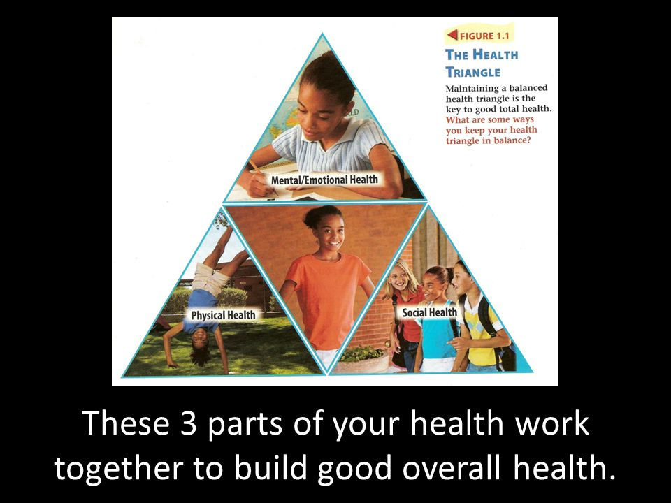 These 3 parts of your health work together to build good overall health.