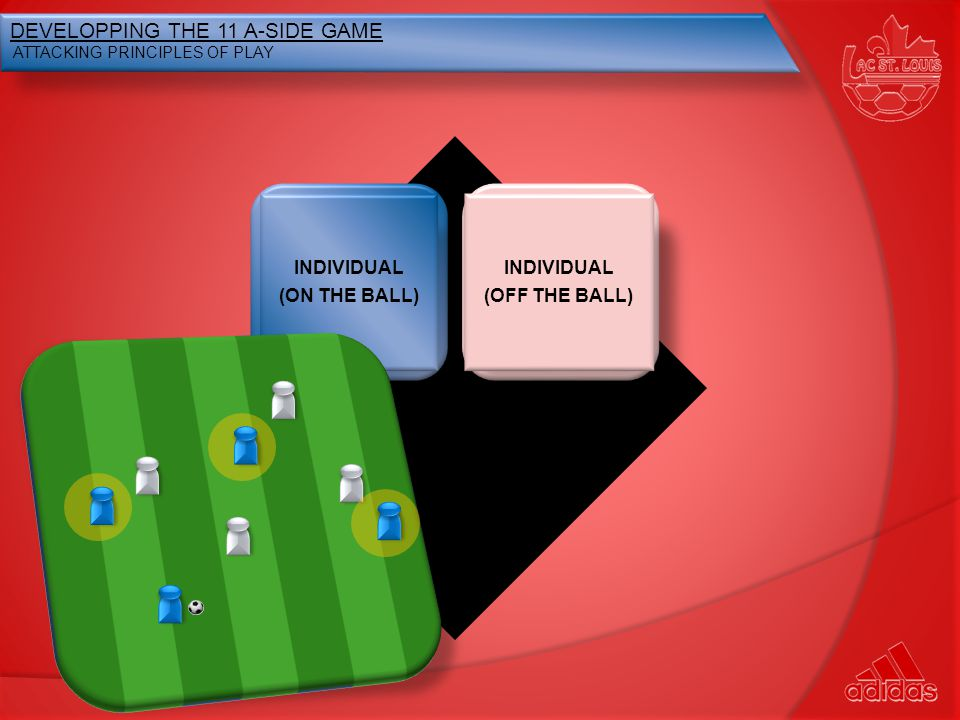 INDIVIDUAL (OFF THE BALL) DEVELOPPING THE 11 A-SIDE GAME ATTACKING PRINCIPLES OF PLAY INDIVIDUAL (ON THE BALL) TEAM (ON THE BALL)