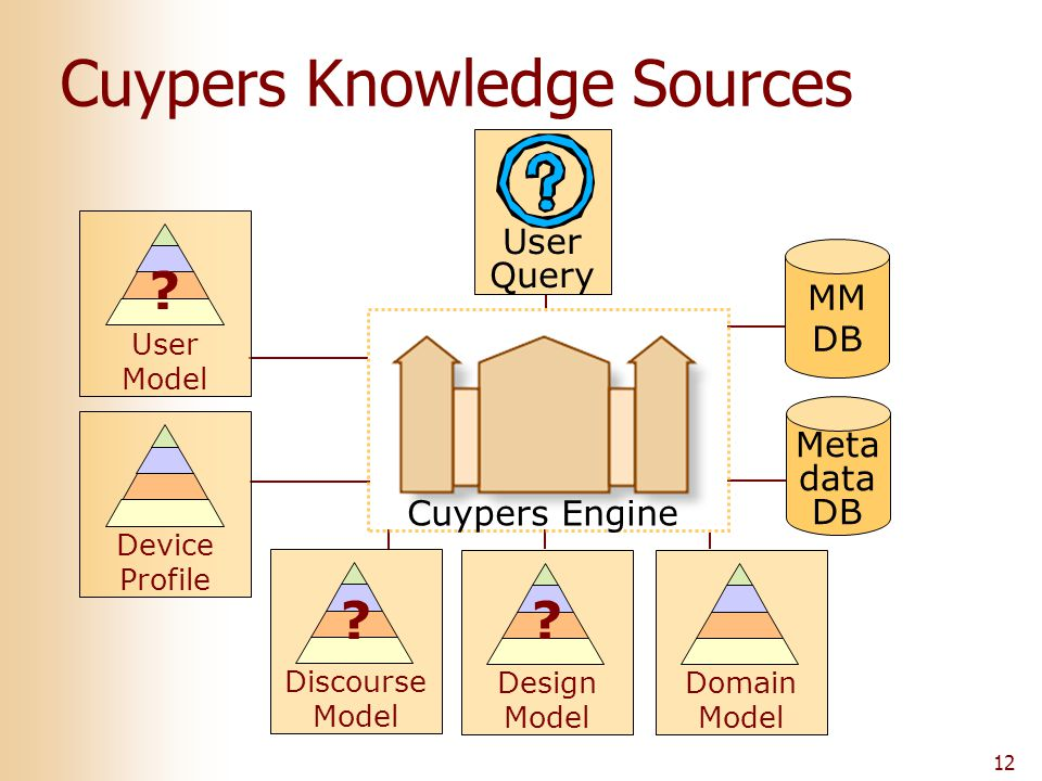 12 User Query MM DB Meta data DB Cuypers Knowledge Sources Design Model Cuypers Engine Discourse Model Domain Model User Model Device Profile ? ? ?