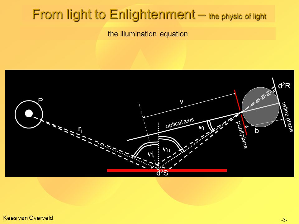 Kees van Overveld ii riri d2Sd2S uu ll b v d2Rd2R retina plane pupil plane optical axis P the illumination equation -3- From light to Enlightenment – the physic of light