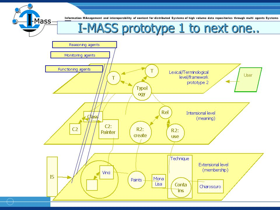Information MAnagement and interoperability of content for distributed Systems of high volume data repositories through multi agents Systems I-MASS prototype 1 to next one..