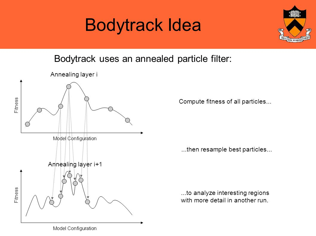 Bodytrack Idea Bodytrack uses an annealed particle filter: Fitness Model Configuration Annealing layer i Fitness Model Configuration Annealing layer i+1 Compute fitness of all particles......then resample best particles......to analyze interesting regions with more detail in another run.