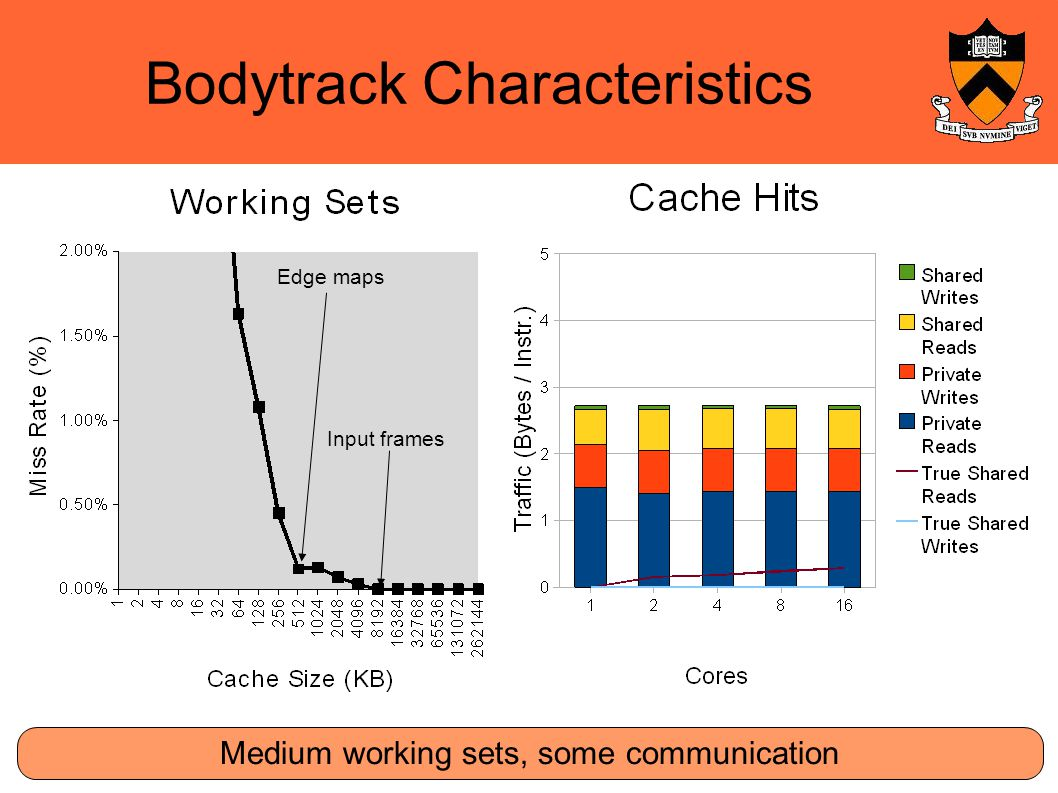 Bodytrack Characteristics Medium working sets, some communication Edge maps Input frames
