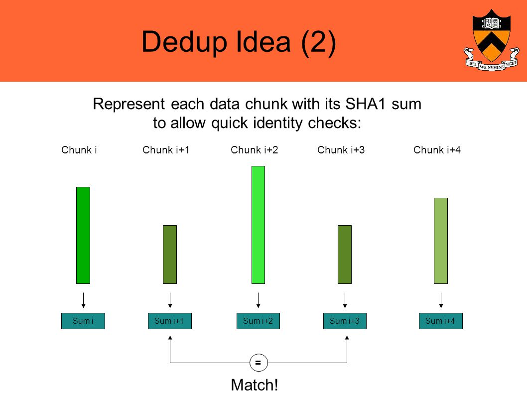 Dedup Idea (2)‏ Represent each data chunk with its SHA1 sum to allow quick identity checks: Chunk iChunk i+1Chunk i+2Chunk i+3Chunk i+4 Sum iSum i+1Sum i+2Sum i+3Sum i+4 = Match!
