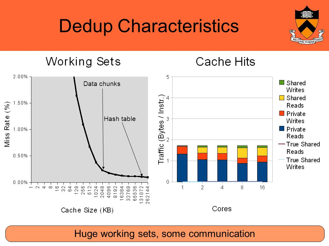 Dedup Characteristics Huge working sets, some communication Data chunks Hash table