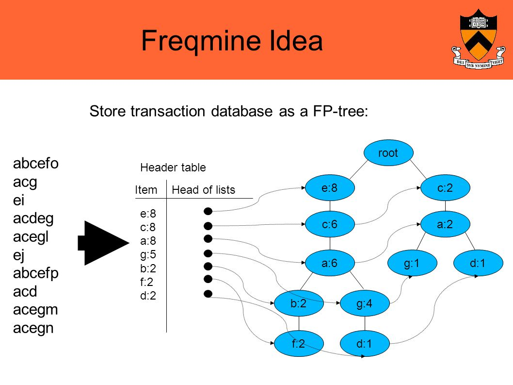 Freqmine Idea Store transaction database as a FP-tree: root e:8c:2 c:6a:2 a:6d:1g:1 g:4b:2 d:1f:2 Header table ItemHead of lists e:8 c:8 a:8 g:5 b:2 f:2 d:2 abcefo acg ei acdeg acegl ej abcefp acd acegm acegn