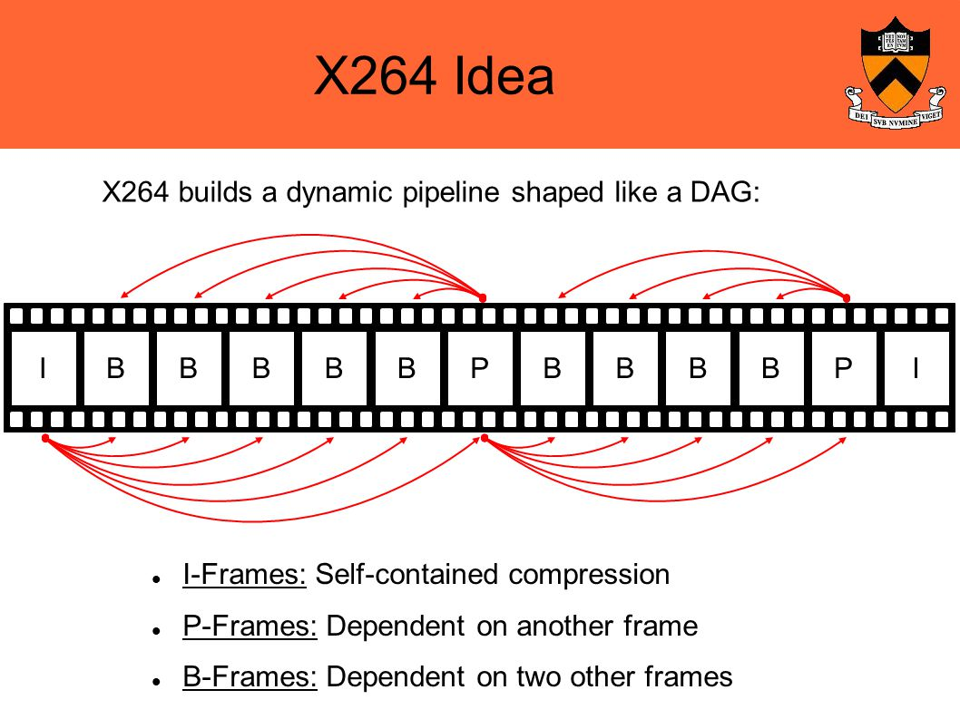 X264 Idea I-Frames: Self-contained compression P-Frames: Dependent on another frame B-Frames: Dependent on two other frames IBBBBBPBBBBPI X264 builds a dynamic pipeline shaped like a DAG: