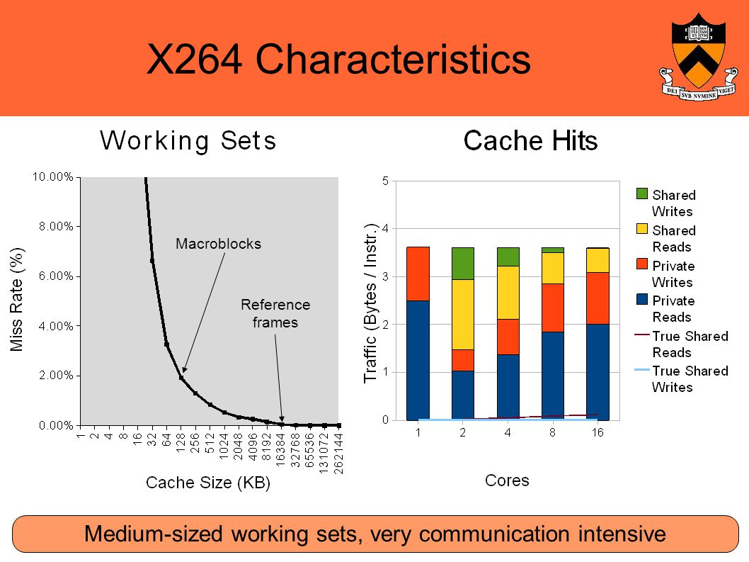 X264 Characteristics Medium-sized working sets, very communication intensive Macroblocks Reference frames
