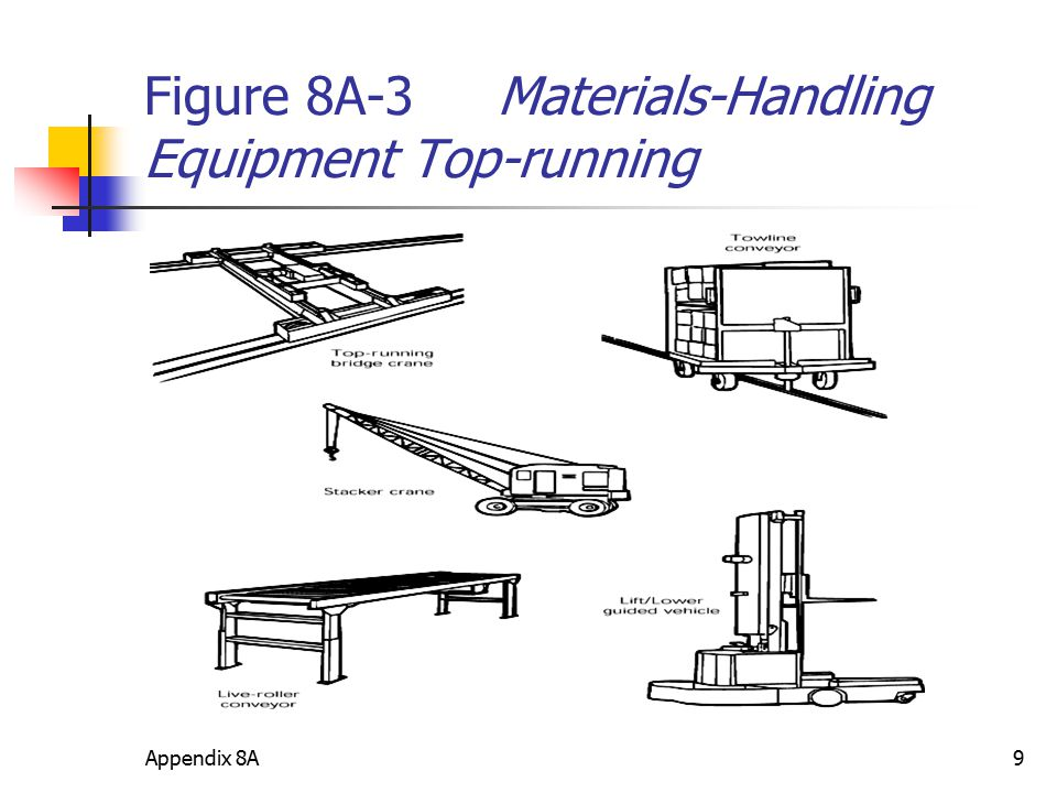 Appendix 8A9 Figure 8A-3 Materials-Handling Equipment Top-running