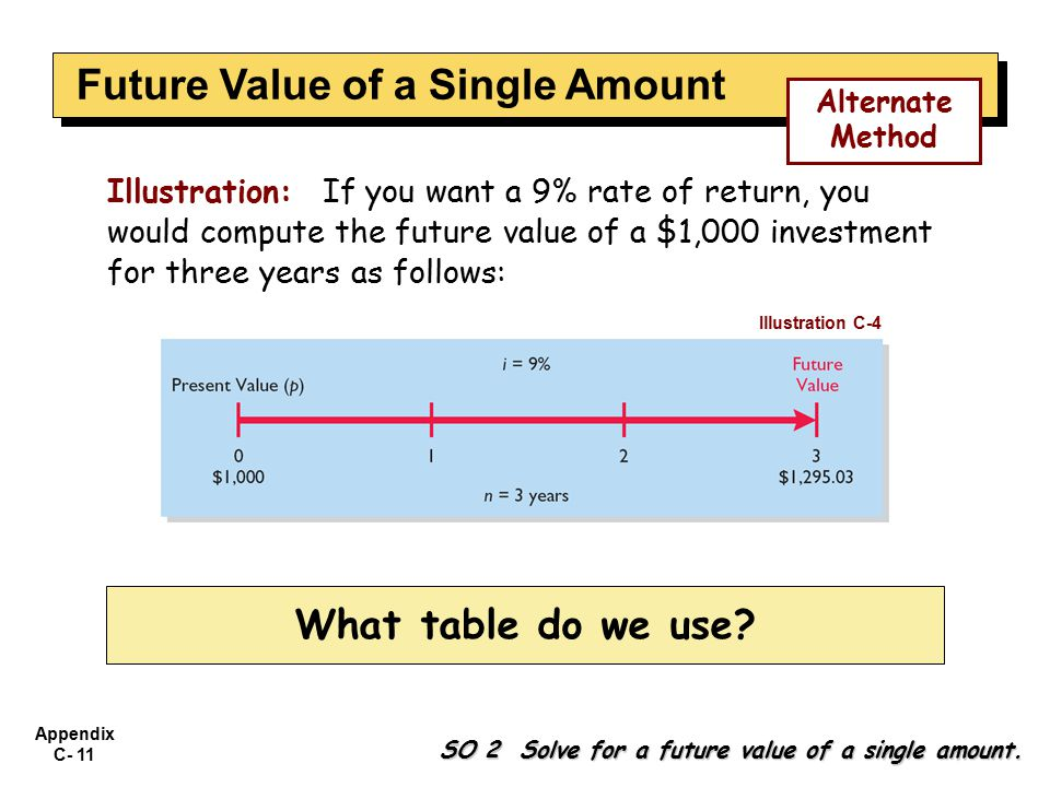 Appendix C- 11 Illustration: If you want a 9% rate of return, you would compute the future value of a $1,000 investment for three years as follows: Illustration C-4 SO 2 Solve for a future value of a single amount.