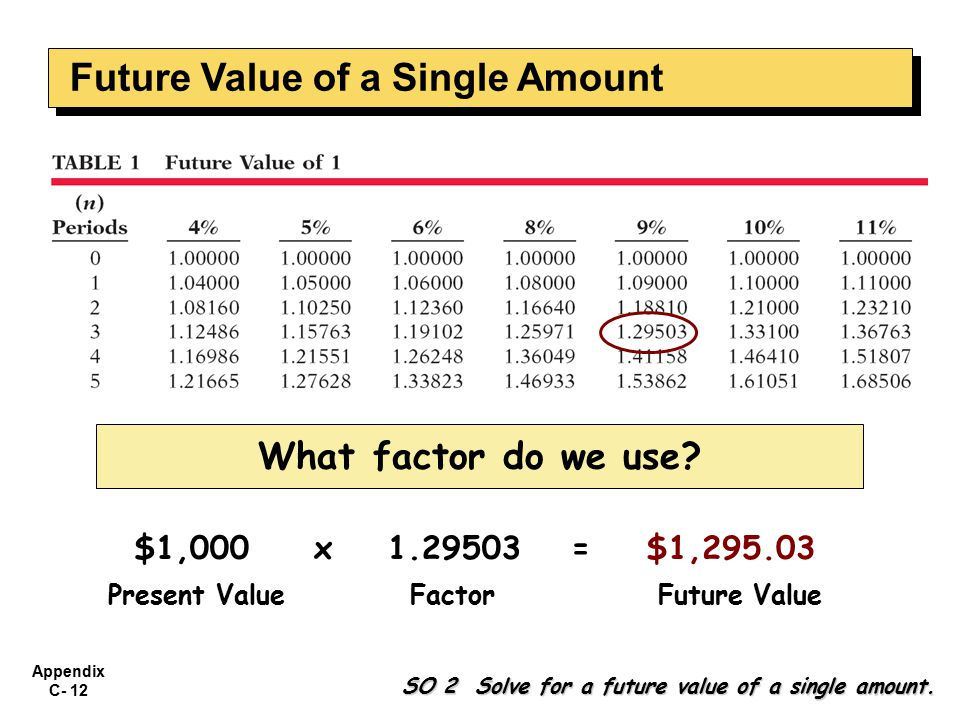 Appendix C- 12 What factor do we use. SO 2 Solve for a future value of a single amount.