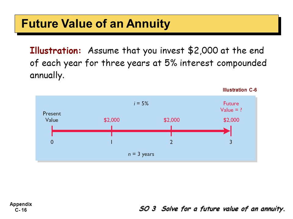 Appendix C- 16 Illustration: Assume that you invest $2,000 at the end of each year for three years at 5% interest compounded annually. Illustration C-
