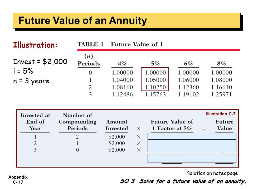 Appendix C- 17 Illustration: Invest = $2,000 i = 5% n = 3 years SO 3 Solve for a future value of an annuity.