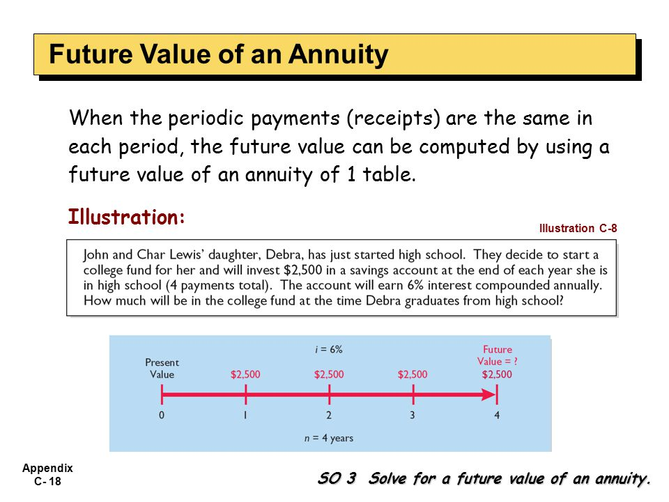 Appendix C- 18 When the periodic payments (receipts) are the same in each period, the future value can be computed by using a future value of an annuity of 1 table.
