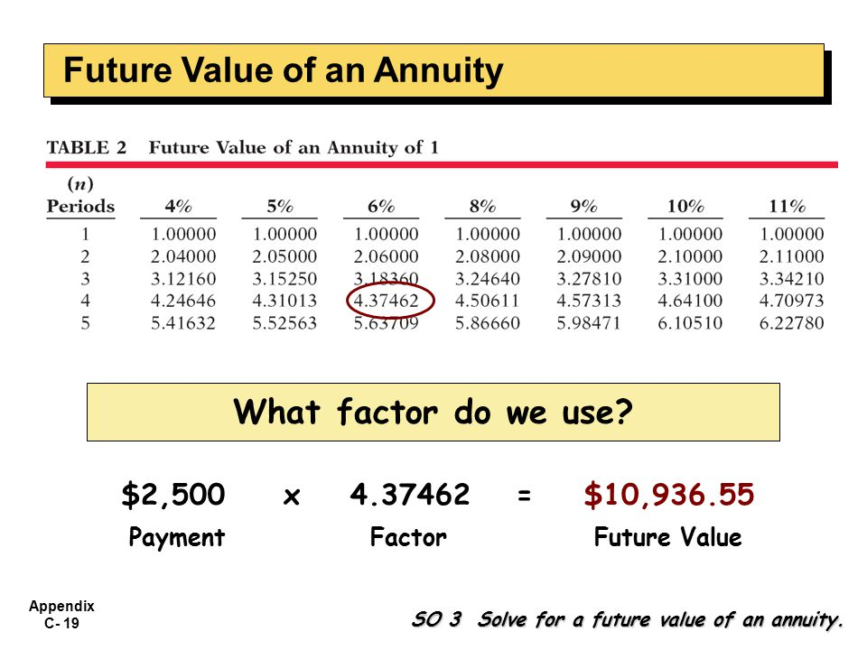 Appendix C- 19 What factor do we use? $2,500 PaymentFactorFuture Value x 4.37462= $10,936.55 SO 3 Solve for a future value of an annuity. Future Value