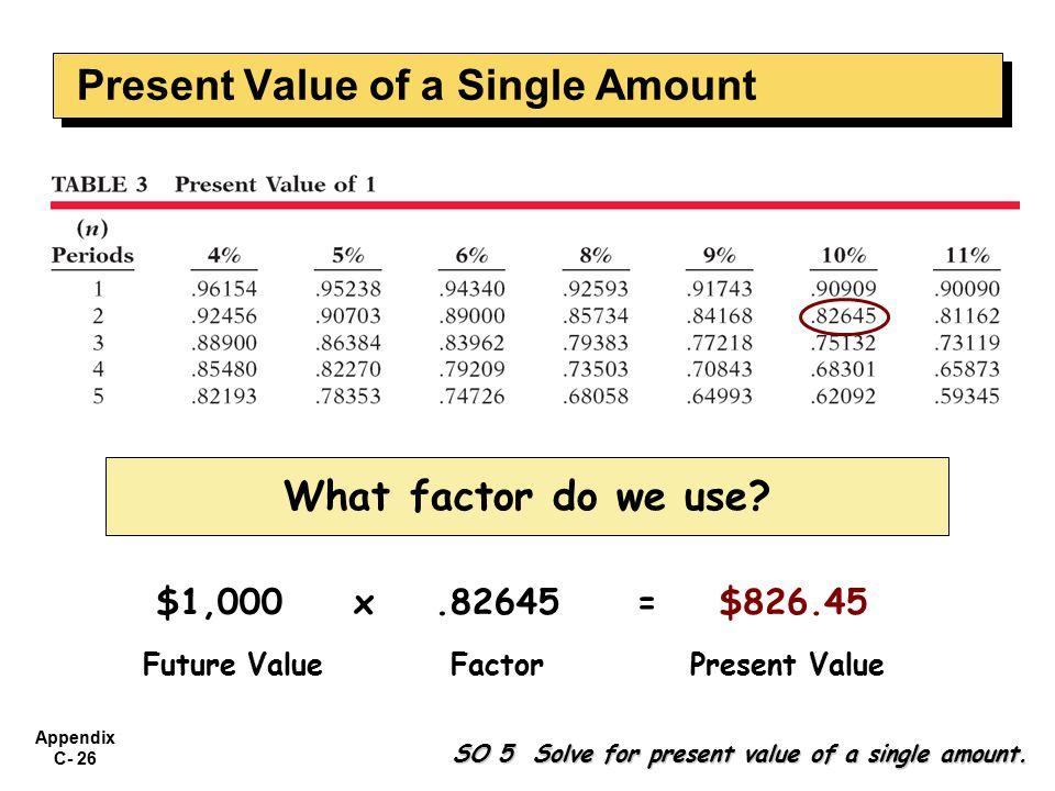 Appendix C- 26 $1,000x.82645= $826.45 Future ValueFactorPresent Value What factor do we use.