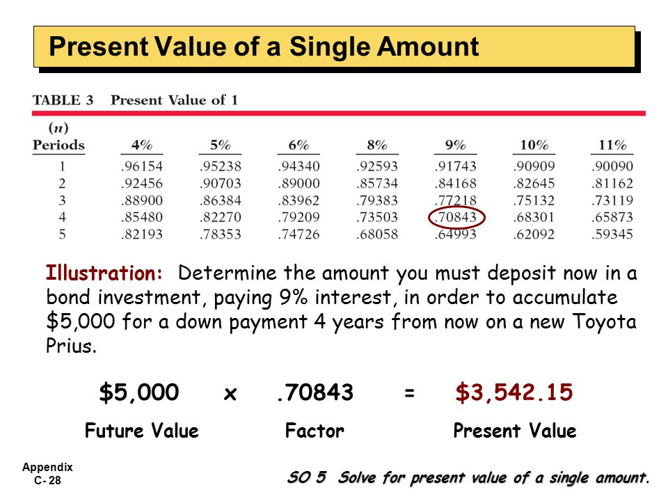 Appendix C- 28 SO 5 Solve for present value of a single amount.