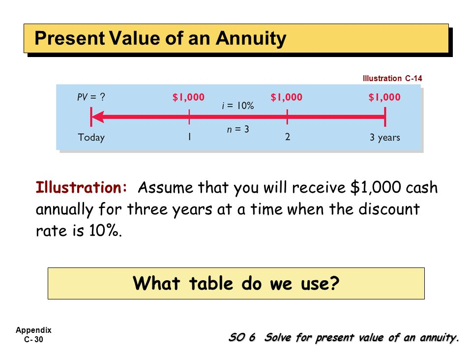 Appendix C- 30 Illustration: Assume that you will receive $1,000 cash annually for three years at a time when the discount rate is 10%.