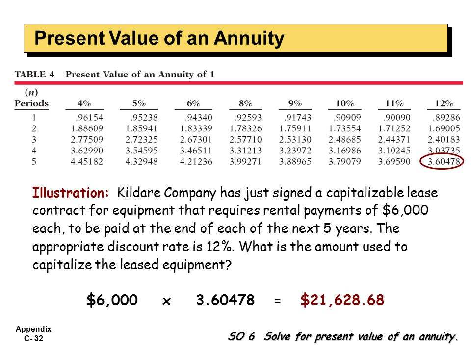 Appendix C- 32 Illustration: Kildare Company has just signed a capitalizable lease contract for equipment that requires rental payments of $6,000 each