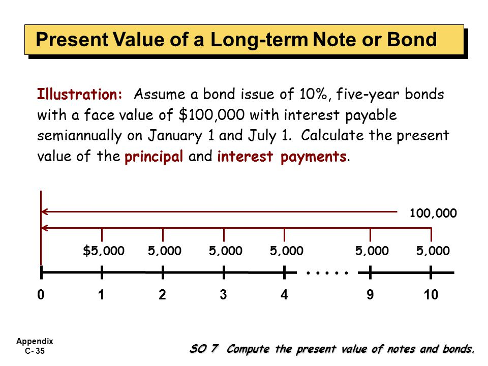Appendix C- 35 Illustration: Assume a bond issue of 10%, five-year bonds with a face value of $100,000 with interest payable semiannually on January 1 and July 1.