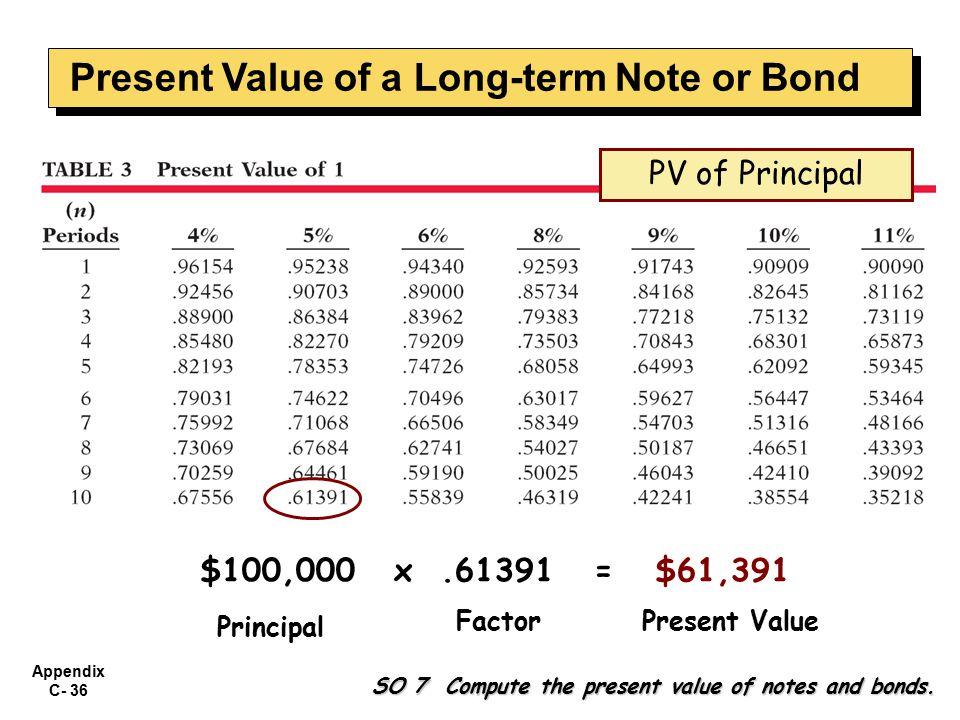 Appendix C- 36 $100,000 x.61391 = $61,391 Principal FactorPresent Value SO 7 Compute the present value of notes and bonds.