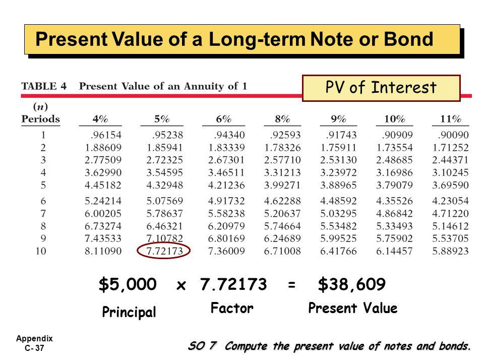 Appendix C- 37 $5,000 x 7.72173 = $38,609 Principal FactorPresent Value SO 7 Compute the present value of notes and bonds.