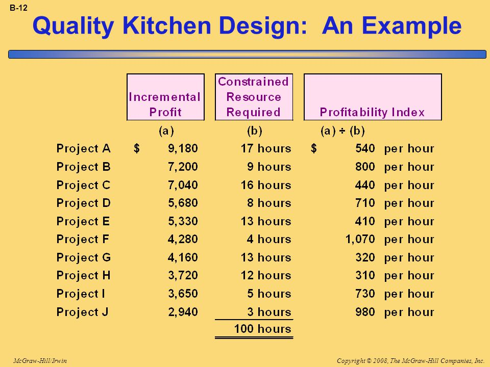 Copyright © 2008, The McGraw-Hill Companies, Inc.McGraw-Hill/Irwin B-12 Quality Kitchen Design: An Example