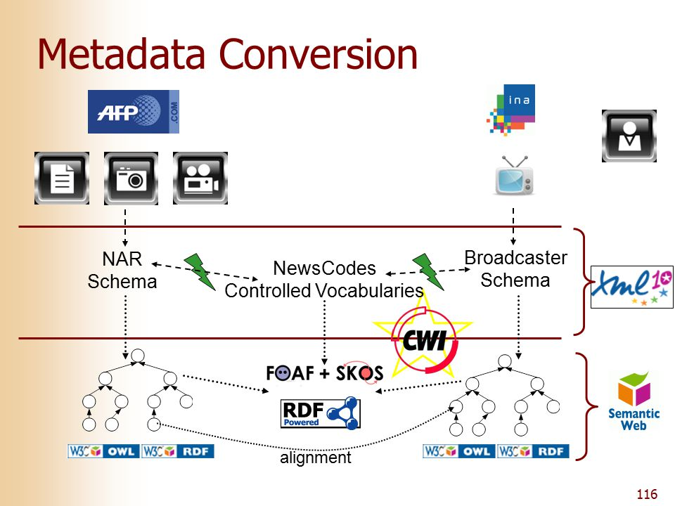116 Metadata Conversion NAR Schema NewsCodes Controlled Vocabularies Broadcaster Schema alignment