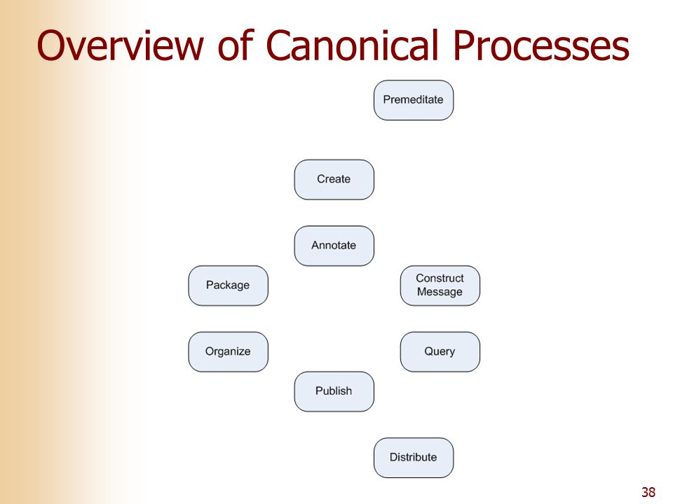 38 Overview of Canonical Processes