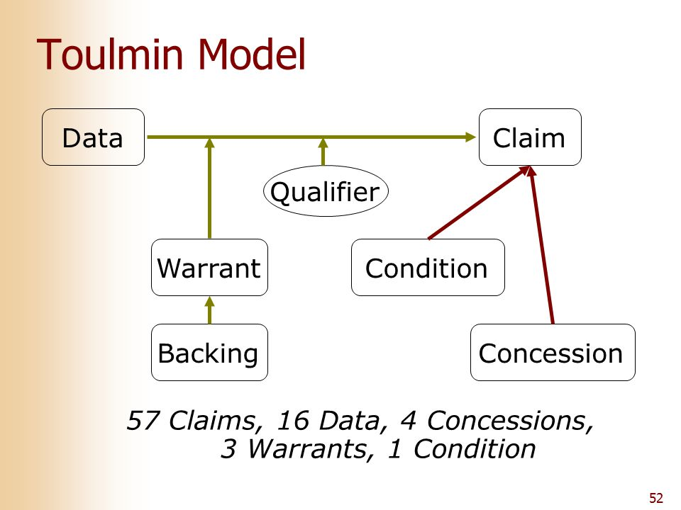 52 Toulmin Model ClaimData Qualifier WarrantBackingConditionConcession 57 Claims, 16 Data, 4 Concessions, 3 Warrants, 1 Condition