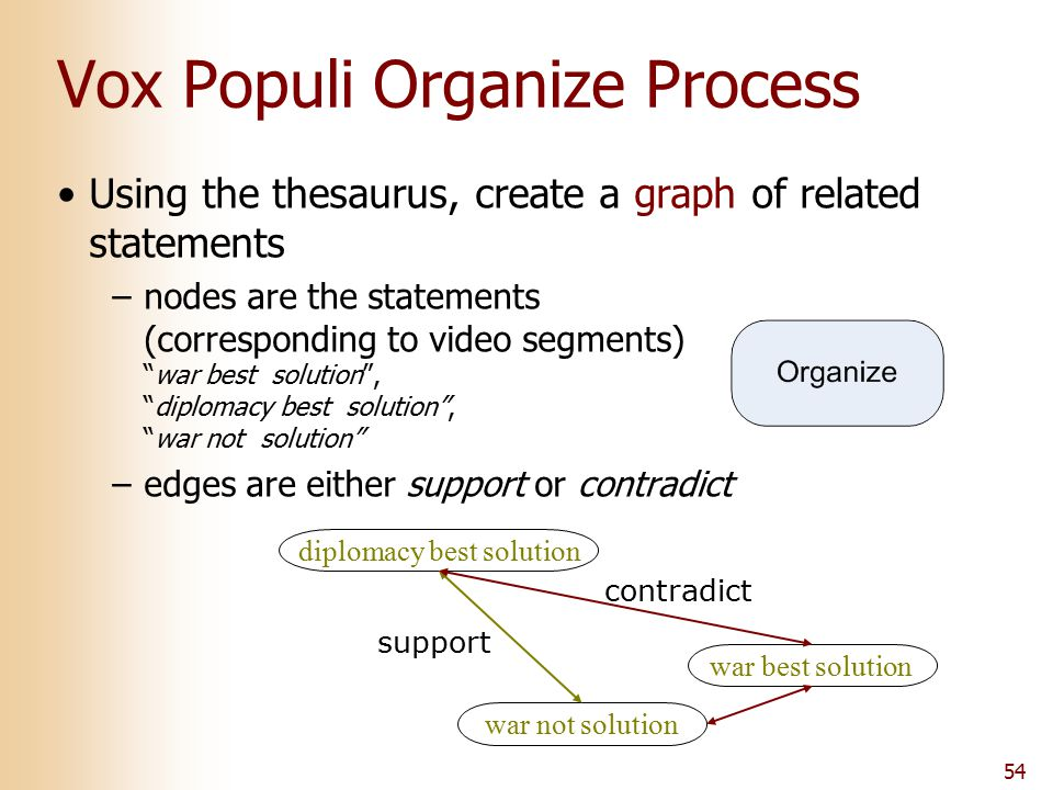 54 Vox Populi Organize Process Using the thesaurus, create a graph of related statements –nodes are the statements (corresponding to video segments) ""
