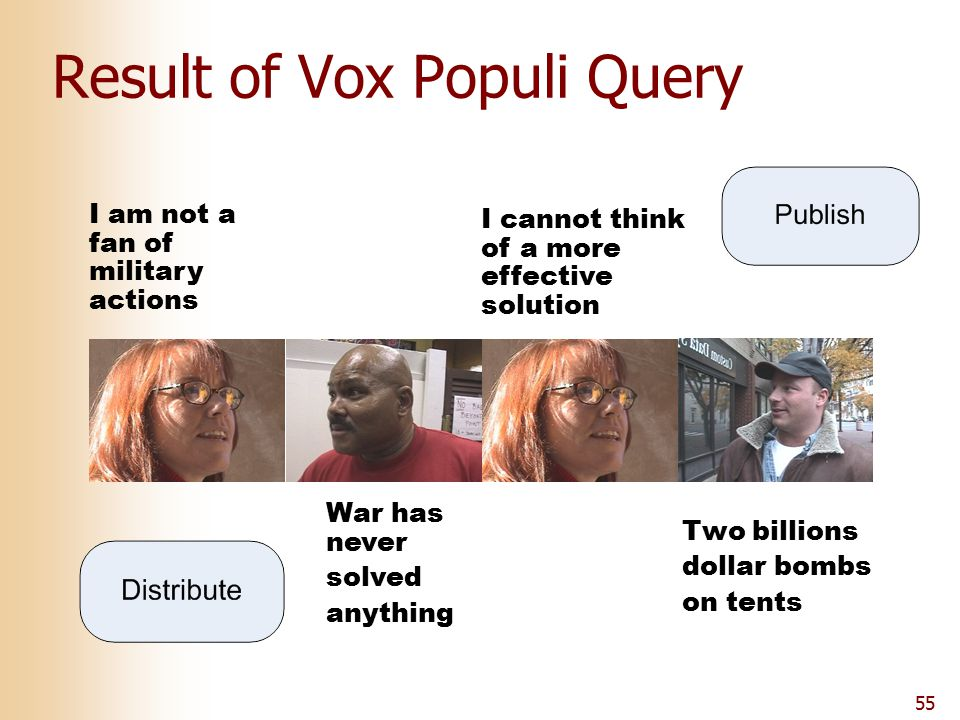55 Result of Vox Populi Query I am not a fan of military actions War has never solved anything I cannot think of a more effective solution Two billion