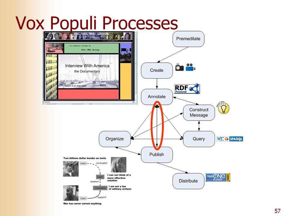 57 Vox Populi Processes