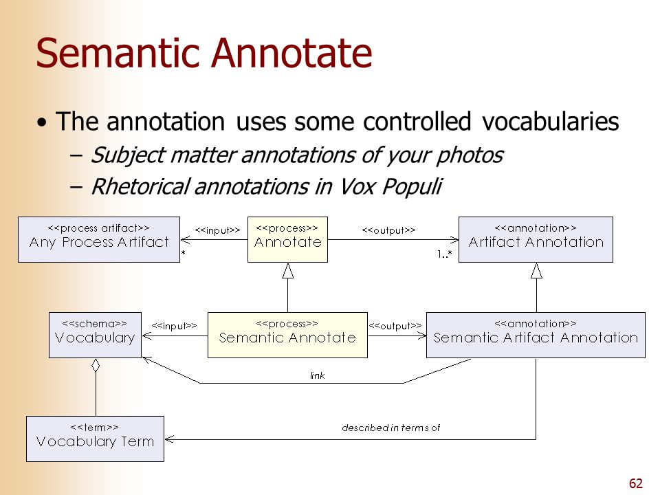 62 Semantic Annotate The annotation uses some controlled vocabularies –Subject matter annotations of your photos –Rhetorical annotations in Vox Populi