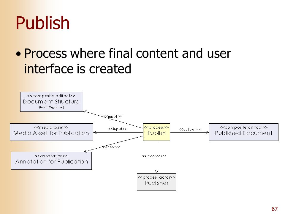 67 Publish Process where final content and user interface is created