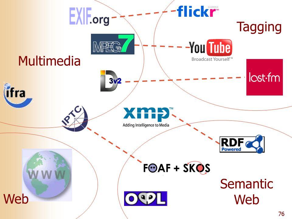 76 Multimedia Web Tagging Semantic Web