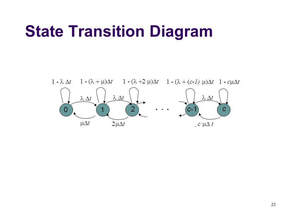 23 01 2c-1 c 1 - (  t1 - (  t 1 - (  c-1)  t1 - c  t1 -  t  t  t  tc  t State Transition Diagram