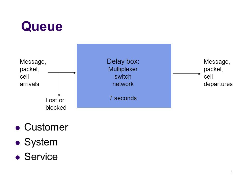 3 Queue Customer System Service Delay box : Multiplexer switch network Message, packet, cell arrivals Message, packet, cell departures T seconds Lost or blocked
