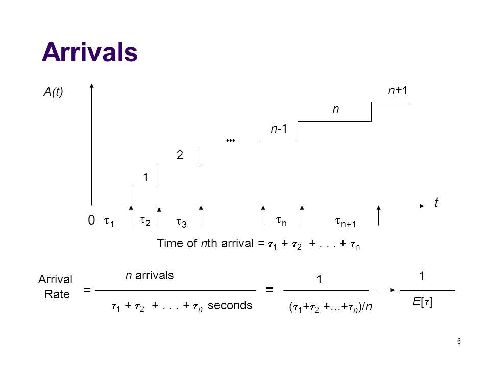 6 A(t) t 0 1 2 n-1 n n+1 Time of nth arrival =  1 +  2 +...