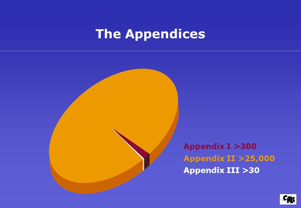 The Appendices Appendix I >300 Appendix II >25,000 Appendix III >30