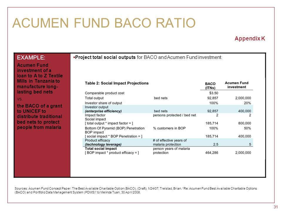 31 ACUMEN FUND BACO RATIO Appendix K EXAMPLE: Acumen Fund investment of a loan to A to Z Textile Mills in Tanzania to manufacture long- lasting bed ne