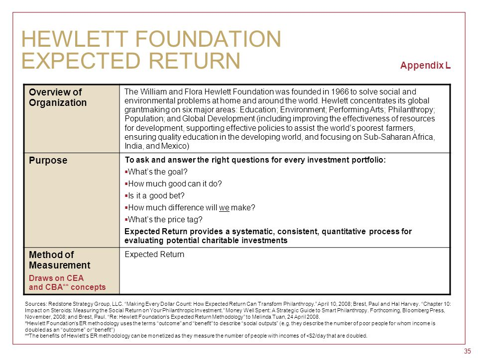 35 HEWLETT FOUNDATION EXPECTED RETURN Appendix L Overview of Organization The William and Flora Hewlett Foundation was founded in 1966 to solve social