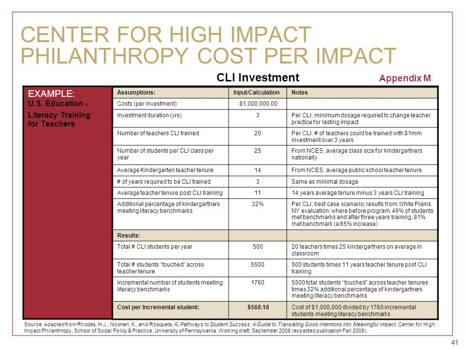 41 CENTER FOR HIGH IMPACT PHILANTHROPY COST PER IMPACT EXAMPLE: U.S. Education - Literacy Training for Teachers