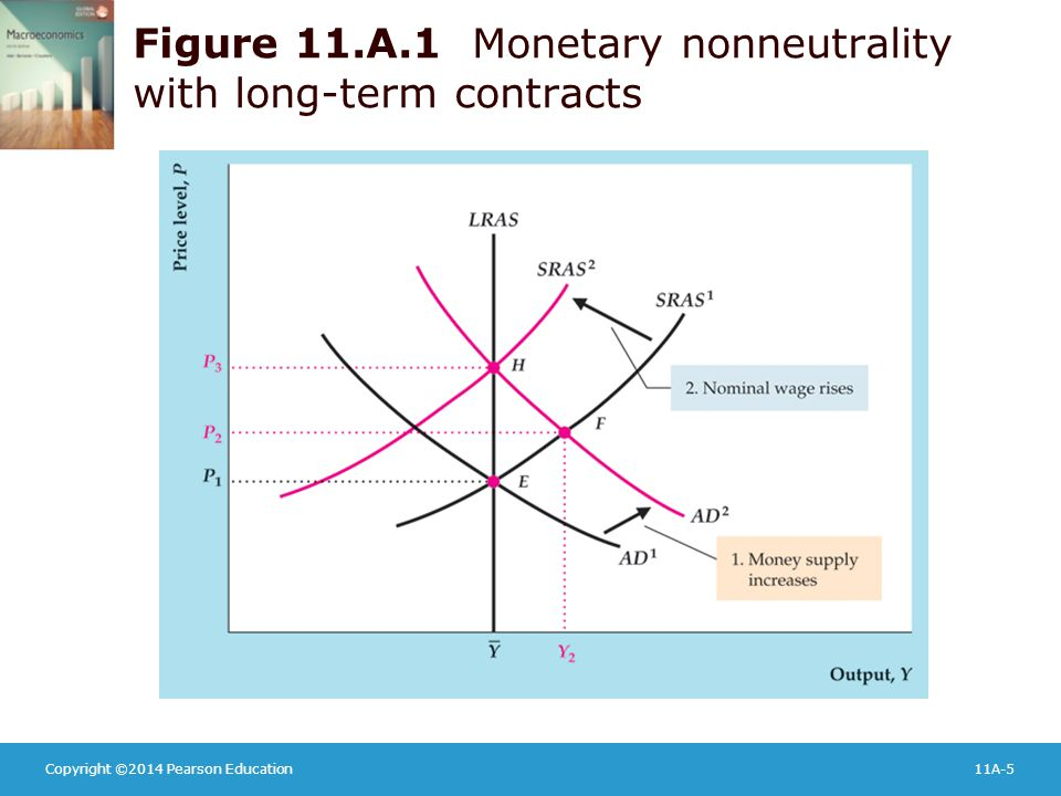 Copyright ©2014 Pearson Education11A-5 Figure 11.A.1 Monetary nonneutrality with long-term contracts